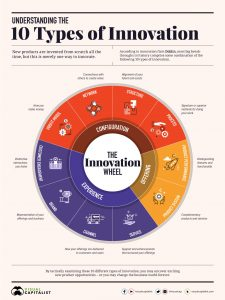The innovation wheel - Visual Capitalists