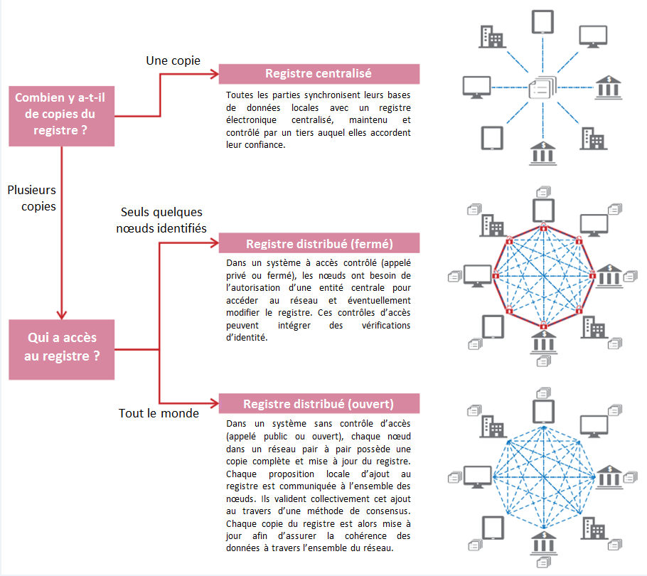 blockchain différent types de registres