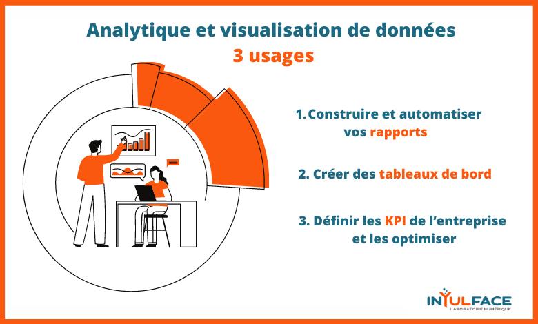 Inyulface analytique et visualisation de données