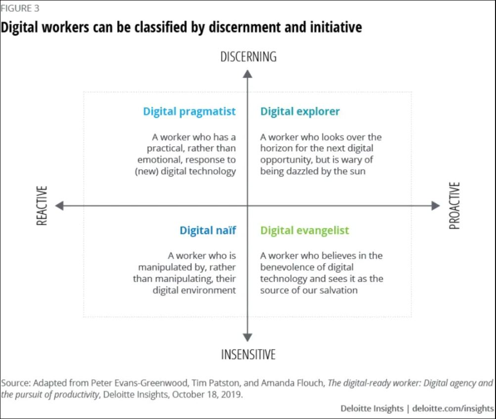 Deloitte digital workers - discernement et initiative