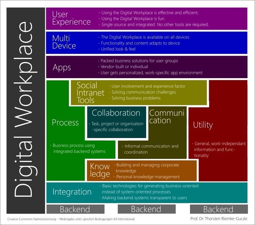 schéma digital workplace