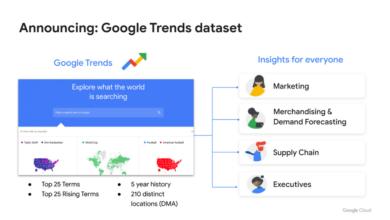 Google trends dataset